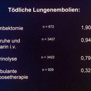 Tödliche Lungenembolien